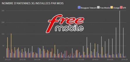 Antennes Free Mobile : de «Accord ANFR» à «En Service»