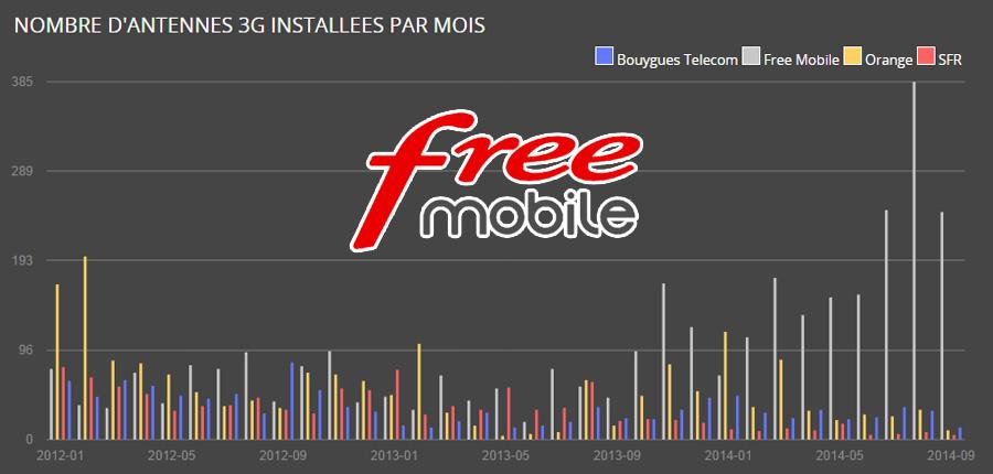 Augmentation nombre antennes Free Mobile.