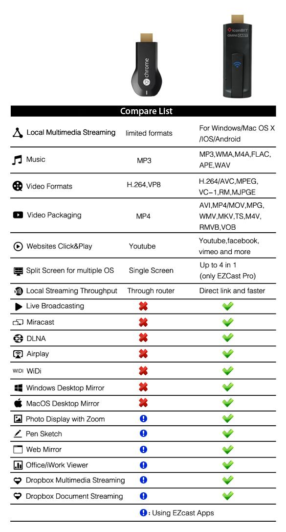 Chromecast vs Omnicast