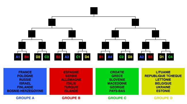 EuroBasket Format