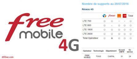 Plus de 30 antennes Free sur le Cantal